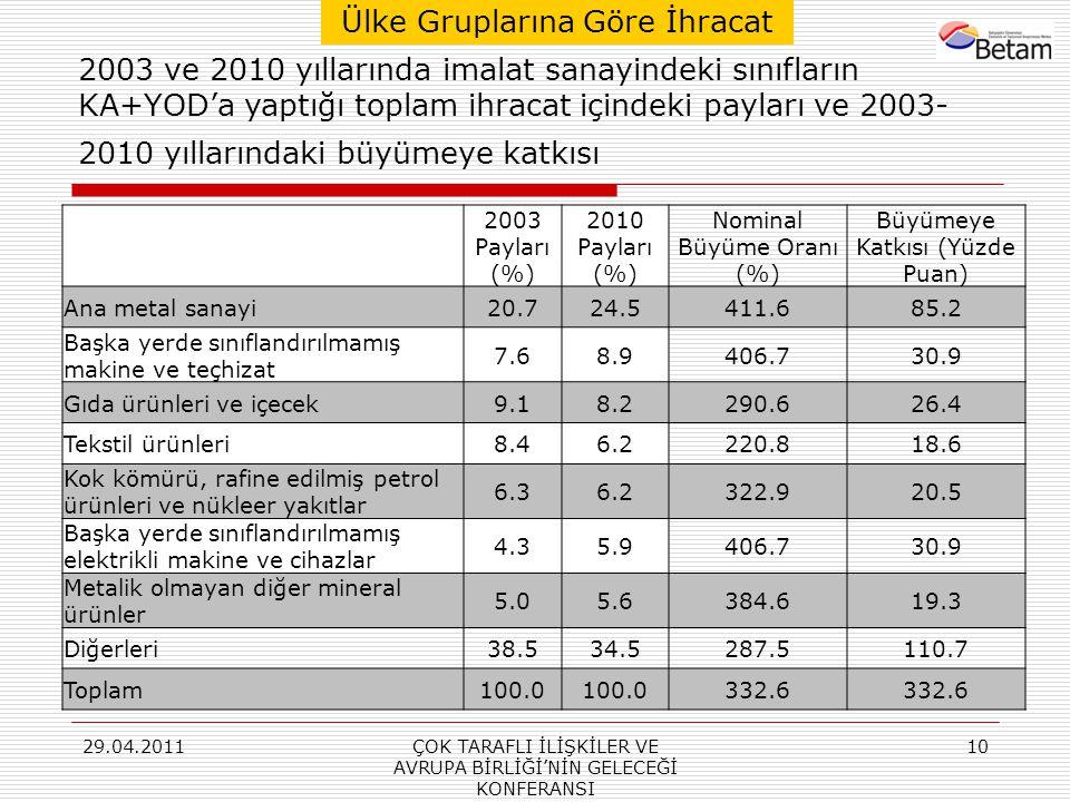 29.04.2011ÇOK TARAFLI İLİŞKİLER VE AVRUPA BİRLİĞİ'NİN GELECEĞİ KONFERANSI 10 2003 Payları (%) 2010 Payları (%) Nominal Büyüme Oranı (%) Büyümeye Katkısı (Yüzde Puan) Ana metal sanayi20.724.5411.685.2 Başka yerde sınıflandırılmamış makine ve teçhizat 7.68.9406.730.9 Gıda ürünleri ve içecek9.18.2290.626.4 Tekstil ürünleri8.46.2220.818.6 Kok kömürü, rafine edilmiş petrol ürünleri ve nükleer yakıtlar 6.36.2322.920.5 Başka yerde sınıflandırılmamış elektrikli makine ve cihazlar 4.35.9406.730.9 Metalik olmayan diğer mineral ürünler 5.05.6384.619.3 Diğerleri38.534.5287.5110.7 Toplam100.0 332.6 2003 ve 2010 yıllarında imalat sanayindeki sınıfların KA+YOD'a yaptığı toplam ihracat içindeki payları ve 2003- 2010 yıllarındaki büyümeye katkısı Ülke Gruplarına Göre İhracat