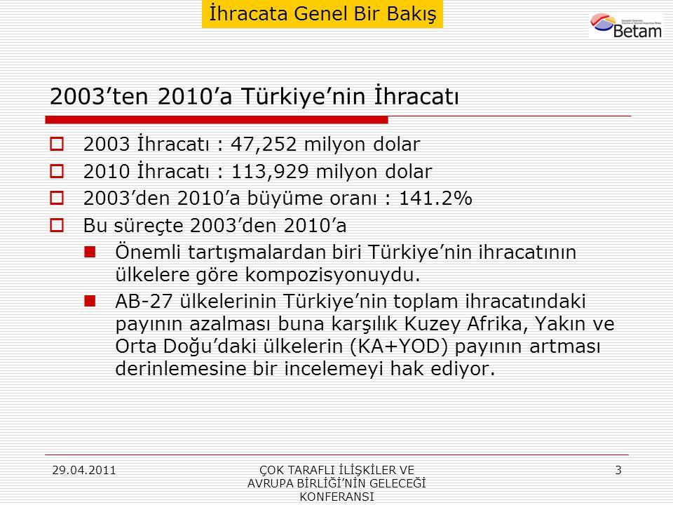 29.04.2011ÇOK TARAFLI İLİŞKİLER VE AVRUPA BİRLİĞİ'NİN GELECEĞİ KONFERANSI 4 AB-27'ye Yapılan İhracata Genel Bir Bakış  Avrupa Birliği Türkiye'nin en önemli ticaret ortağıdır.