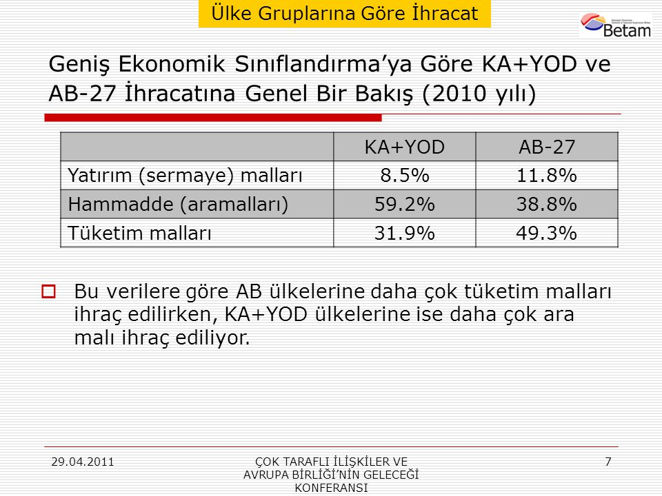 29.04.2011ÇOK TARAFLI İLİŞKİLER VE AVRUPA BİRLİĞİ'NİN GELECEĞİ KONFERANSI 7 KA+YODAB-27 Yatırım (sermaye) malları8.5%11.8% Hammadde (aramalları)59.2%38.8% Tüketim malları31.9%49.3%  Bu verilere göre AB ülkelerine daha çok tüketim malları ihraç edilirken, KA+YOD ülkelerine ise daha çok ara malı ihraç ediliyor.