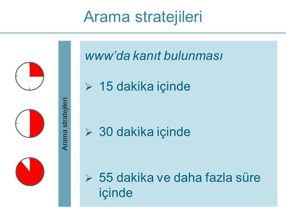 Arama stratejileri www'da kanıt bulunması  15 dakika içinde  30 dakika içinde  55 dakika ve daha fazla süre içinde