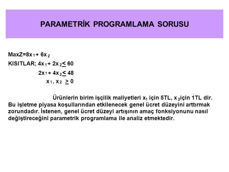 ÇÖZÜM : λ iş gücü maliyeti α 5 α 1 İşgücü maliyetindeki değişme; x için 5λ x için λ Parametrik programlama modeli; MaxZ = (8- 5λ)x + (6- λ)x 4x + 2x < 60 2x + 4x < 48 x, x > 0 12 1 2 12 1 1 2 2 1 2