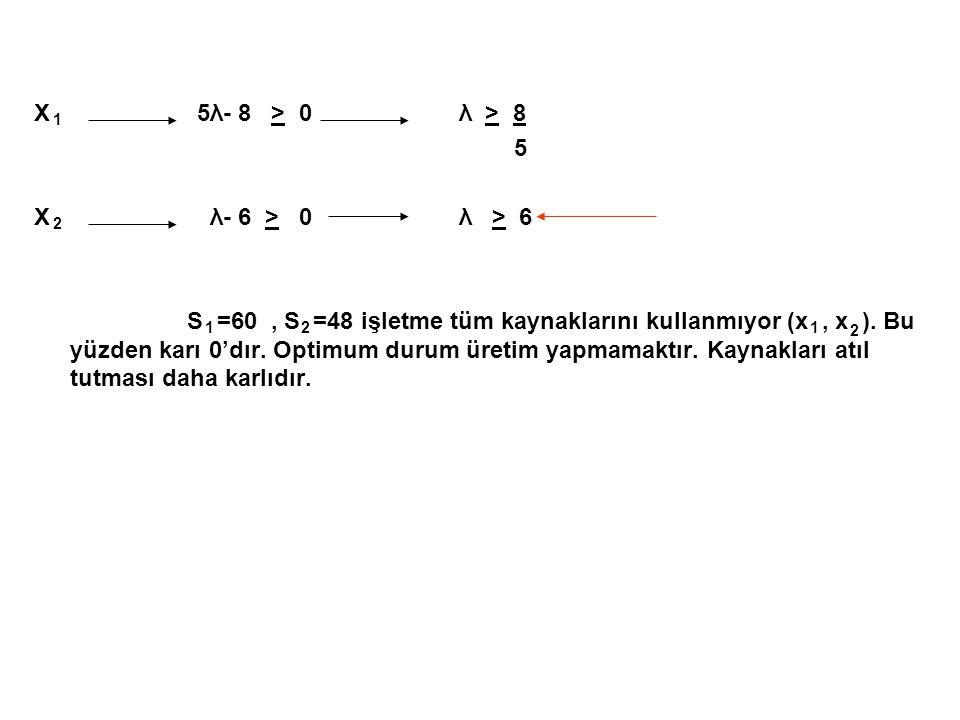 X 5λ- 8 > 0 λ > 8 5 X λ- 6 > 0 λ > 6 S =60, S =48 işletme tüm kaynaklarını kullanmıyor (x, x ). Bu yüzden karı 0'dır. Optimum durum üretim yapmamaktır