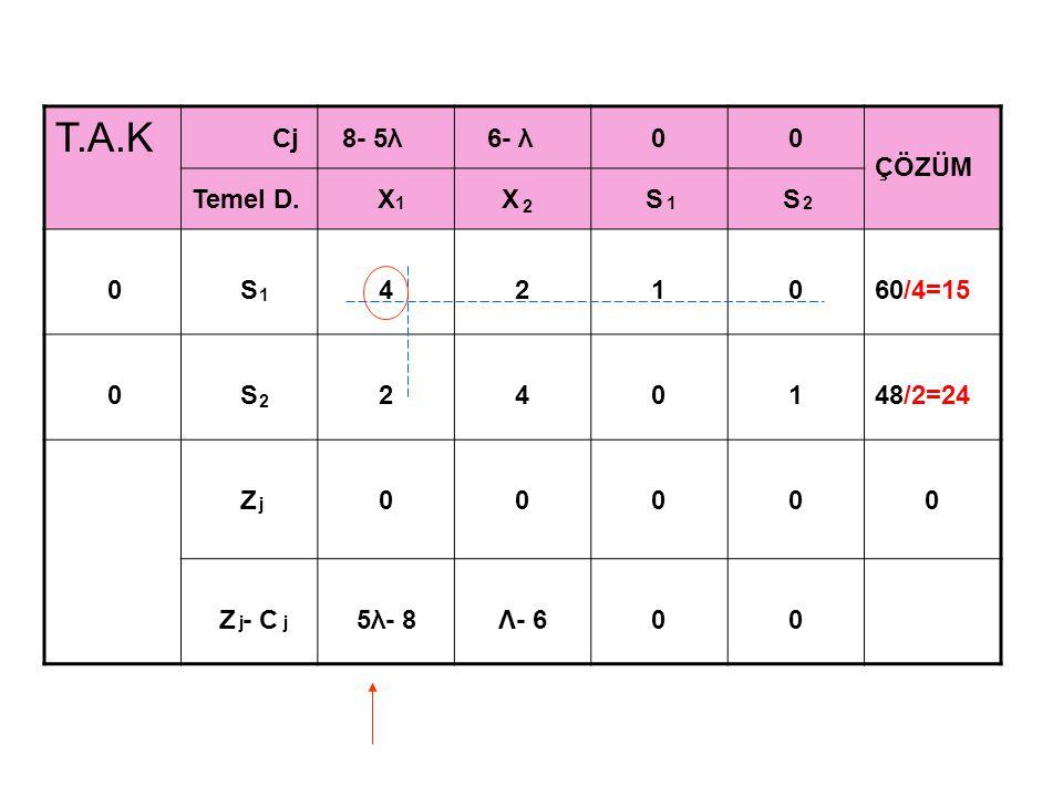 T.A.K Cj 8- 5λ 6- λ00 ÇÖZÜM Temel D.X X S S 8- 5λX11/21/40 15 / 1/2= 30 0S03-1/2118/3=6 Z8- 5λ 2 8- 5λ 4 0120- 75λ Z - C0-3λ-4 2 8- 5λ 4 0 1212 1 2 j j j