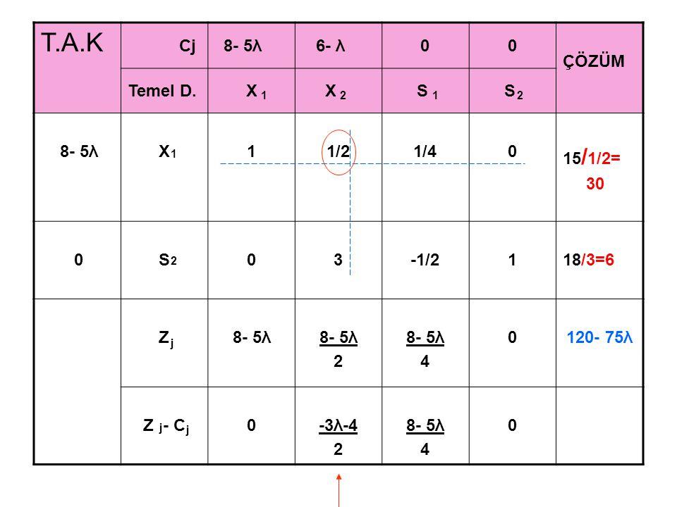 T.A.K Cj 8- 5λ 6- λ00 ÇÖZÜM Temel D.X X S S 8- 5λX11/21/40 15 / 1/2= 30 0S03-1/2118/3=6 Z8- 5λ 2 8- 5λ 4 0120- 75λ Z - C0-3λ-4 2 8- 5λ 4 0 1212 1 2 j