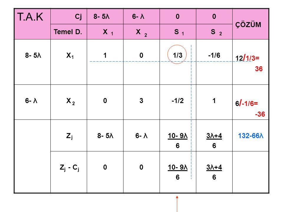 T.A.K Cj 8- 5λ 6- λ00 ÇÖZÜM Temel D.X X S S 8- 5λX101/3-1/6 12 / 1/3= 36 6- λX03-1/21 6 / -1/6= -36 Z8- 5λ6- λ10- 9λ 6 3λ+4 6 132-66λ Z - C0010- 9λ 6