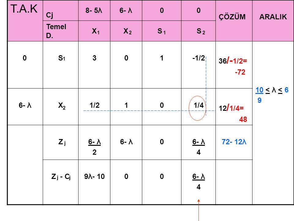 T.A.K Cj 8- 5λ 6- λ00 ÇÖZÜMARALIK Temel D. X X S S 0S301-1/2 36 /- 1/2= -72 10 < λ < 6 9 6- λX1/2101/4 12 / 1/4= 48 Z6- λ 2 6- λ0 4 72- 12λ Z - C9λ- 1