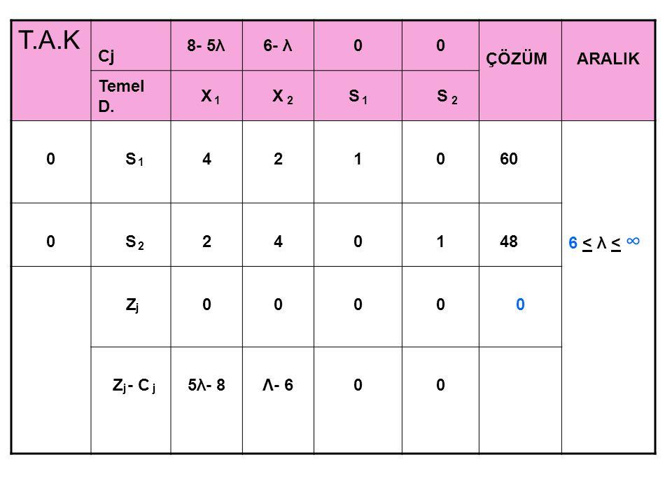 X 5λ- 8 > 0 λ > 8 5 X λ- 6 > 0 λ > 6 S =60, S =48 işletme tüm kaynaklarını kullanmıyor (x, x ).