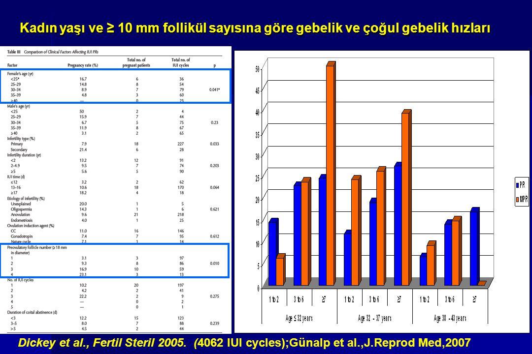 Kadın yaşı ve ≥ 10 mm follikül sayısına göre gebelik ve çoğul gebelik hızları Kadın yaşı ve ≥ 10 mm follikül sayısına göre gebelik ve çoğul gebelik hı