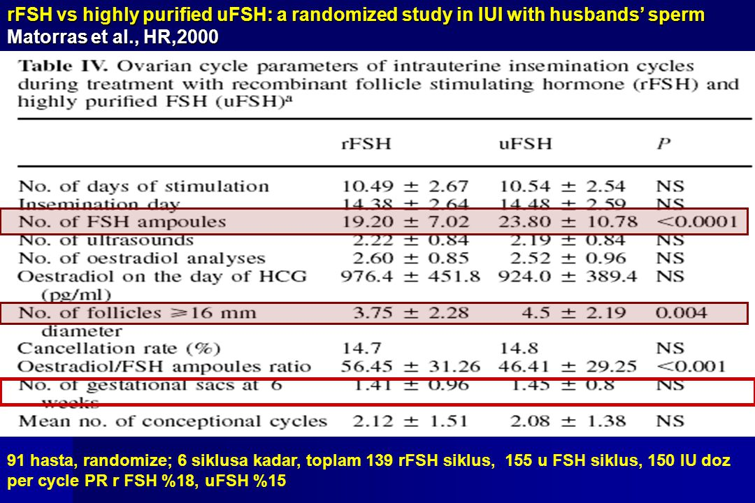 rFSH vs highly purified uFSH: a randomized study in IUI with husbands' sperm Matorras et al., HR,2000 91 hasta, randomize; 6 siklusa kadar, toplam 139
