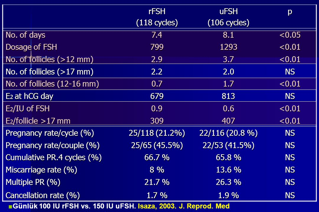 rFSH (118 cycles) uFSH (106 cycles) p No. of days 7.48.1<0.05 Dosage of FSH 7991293<0.01 No. of follicles (>12 mm) 2.93.7<0.01 No. of follicles (>17 m