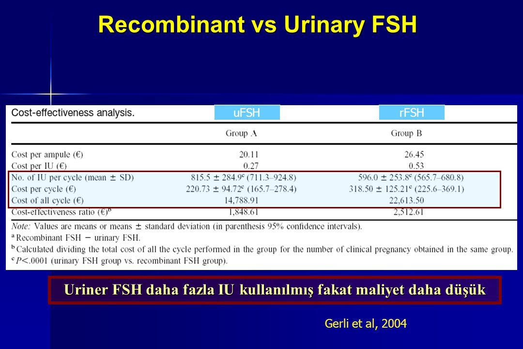 Recombinant vs Urinary FSH Gerli et. al. Fertil Steril, 2004 Gerli et. al. Fertil Steril, 2004 Uriner FSH daha fazla IU kullanılmış fakat maliyet daha