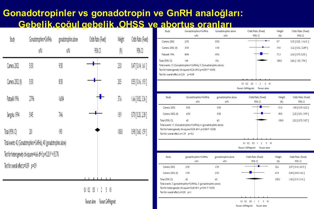 Gonadotropinler vs gonadotropin ve GnRH analoğları: Gebelik,çoğul gebelik,OHSS ve abortus oranları