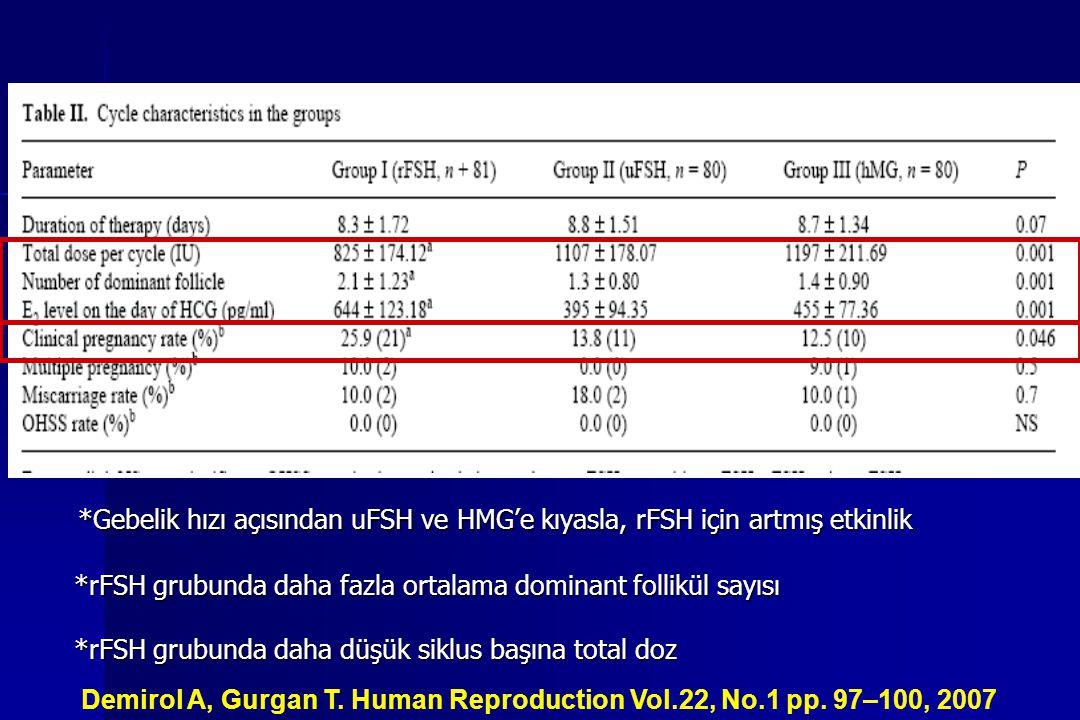 *Gebelik hızı açısından uFSH ve HMG'e kıyasla, rFSH için artmış etkinlik *Gebelik hızı açısından uFSH ve HMG'e kıyasla, rFSH için artmış etkinlik *rFS