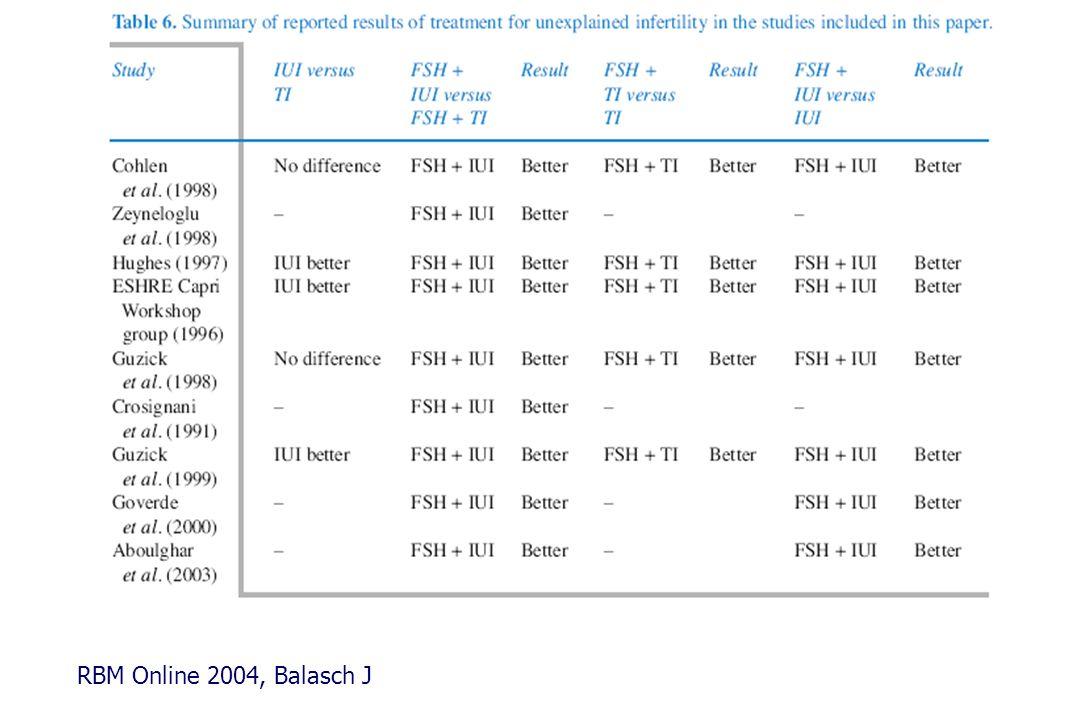 rFSH vs.Highly purified uFSH – Spekülasyon . rFSH vs.