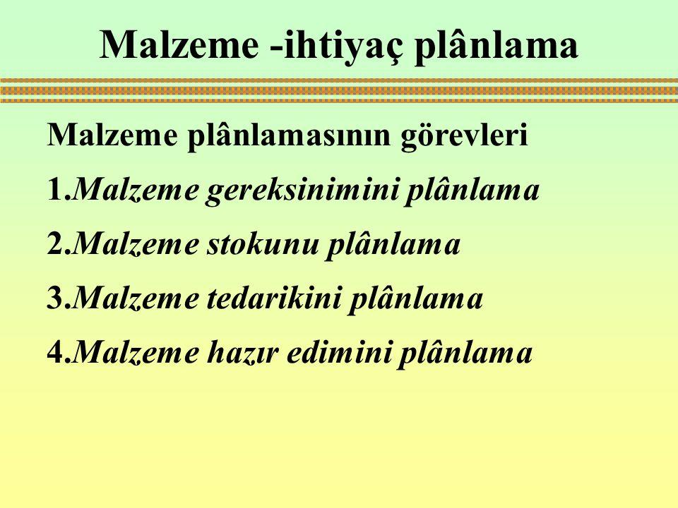 Malzeme -ihtiyaç plânlama Malzeme plânlamasının görevleri 1.Malzeme gereksinimini plânlama 2.Malzeme stokunu plânlama 3.Malzeme tedarikini plânlama 4.