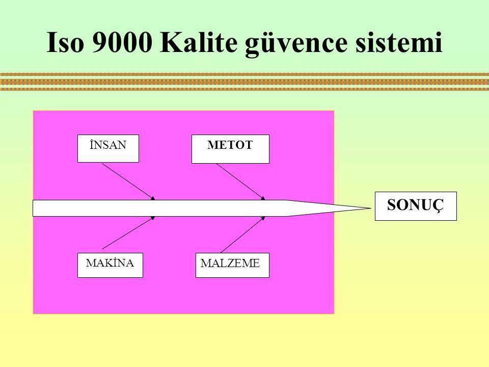 Iso 9000 Kalite güvence sistemi İNSANMETOT MAKİNA MALZEME SONUÇ