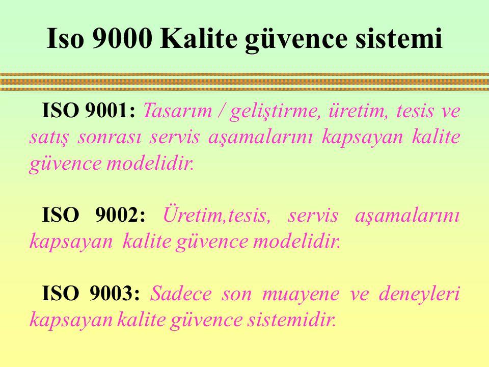 Iso 9000 Kalite güvence sistemi ISO 9001: Tasarım / geliştirme, üretim, tesis ve satış sonrası servis aşamalarını kapsayan kalite güvence modelidir. I