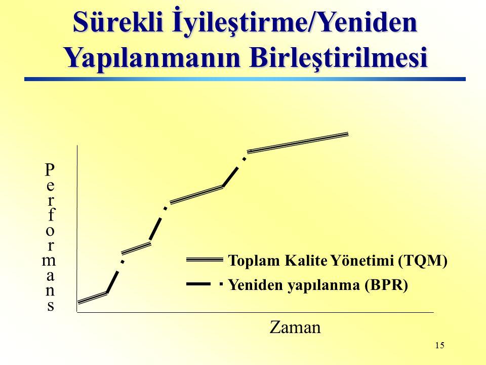 14 Sürekli İyileştirme/Yeniden Yapılanma 11020304050607080 2.5 2 1.5 1 0.5 0 Adım sayısı G e l i ş m e Sürekli iyileştirme (TQM) Yeniden yapılanma (BP