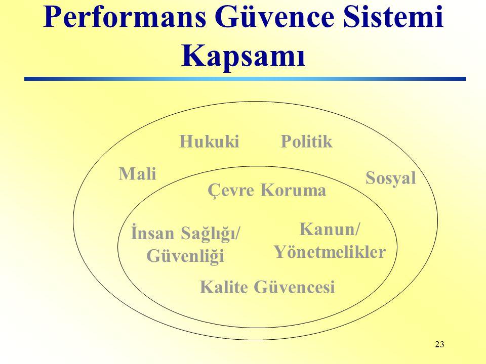 22 Performans Güvence Sisteminin Amacı Kamu kuruluşlarında hizmet kalitesini, performansı ve verimliliği ölçmek Birey/takım performans ve verimliliğin