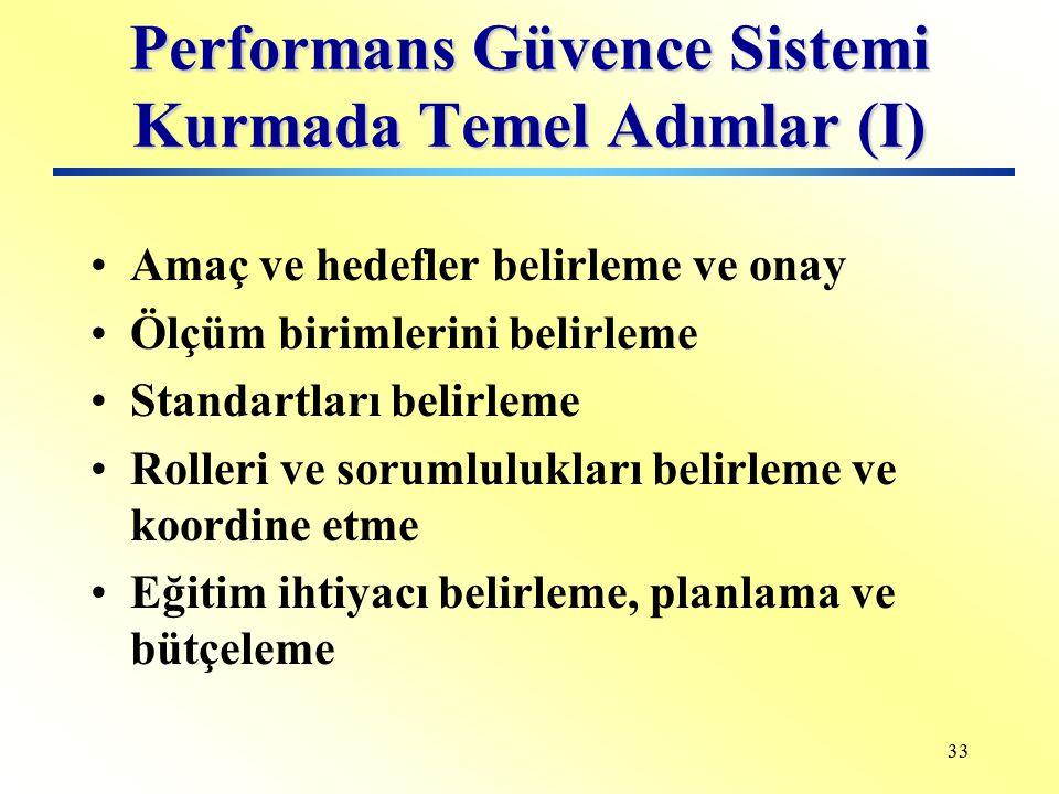 32 Performans Ölçüm Sistemleri Performans kriterlerinin gerçekleşen değerlerinin bulunmasını sağlayan yöntem ve prosedürleri kapsayan sistemlerdir.