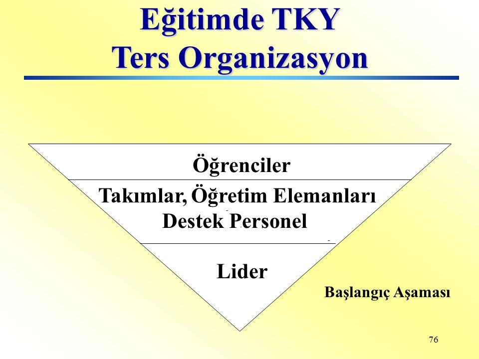 75 Tepe Yönetimi Orta Kademe Yönetim Öğretim Üye ve Elemanları Destek Personeli Eğitimde Hiyerarşik Organizasyon