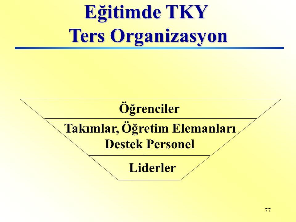 76 Eğitimde TKY Ters Organizasyon Lider Öğrenciler Takımlar, Öğretim Elemanları Destek Personel Başlangıç Aşaması