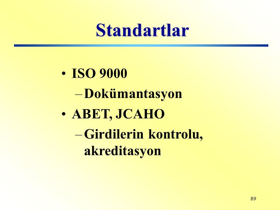 88 Denetimin Amacı Kalite dokümantasyonun (programının) önceden belirlenmiş bir referans standarda uygunluğu Kalite sistemindeki faaliyetlerin doküman
