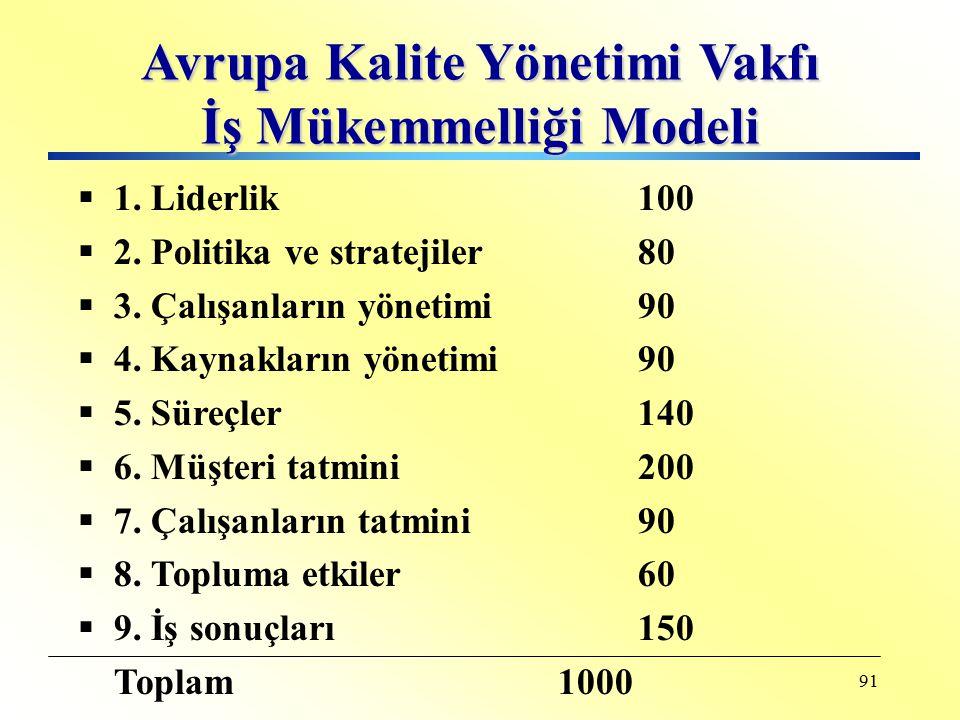 90 Malcolm Baldrige Liderlik110 Stratejik planlama80 Müşteri/paydaş merkezlilik80 Bilgi sistemi ve analizi80 Çalışan merkezli 100 Süreçlerinin yönetim