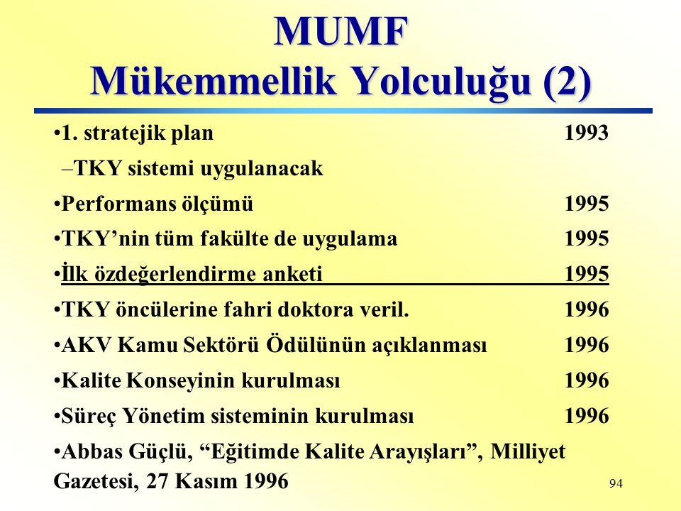 93 MUMF Mükemmellik Yolculuğu (1) Kuruluş 1987 Müh. Yön. YL Programı1989 1. Kaynak ihtiyaç planı19891. Kaynak ihtiyaç planı1989 Lisans Eğitimi 1990 CI