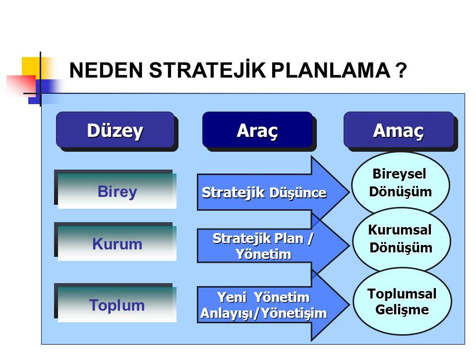 DüzeyDüzeyAraçAraç Birey Stratejik Düşünce BireyselDönüşüm Stratejik Plan / Yönetim Yeni Yönetim Anlayışı/Yönetişim KurumsalDönüşüm Toplumsal Gelişme