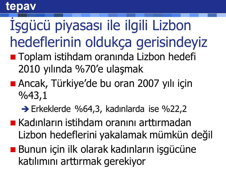 İşgücü piyasası ile ilgili Lizbon hedeflerinin oldukça gerisindeyiz Toplam istihdam oranında Lizbon hedefi 2010 yılında %70'e ulaşmak Ancak, Türkiye'de bu oran 2007 yılı için %43,1  Erkeklerde %64,3, kadınlarda ise %22,2 Kadınların istihdam oranını arttırmadan Lizbon hedeflerini yakalamak mümkün değil Bunun için ilk olarak kadınların işgücüne katılımını arttırmak gerekiyor