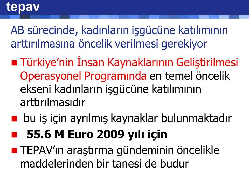 AB sürecinde, kadınların işgücüne katılımının arttırılmasına öncelik verilmesi gerekiyor Türkiye'nin İnsan Kaynaklarının Geliştirilmesi Operasyonel Programında en temel öncelik ekseni kadınların işgücüne katılımının arttırılmasıdır bu iş için ayrılmış kaynaklar bulunmaktadır 55.6 M Euro 2009 yılı için TEPAV'ın araştırma gündeminin öncelikle maddelerinden bir tanesi de budur