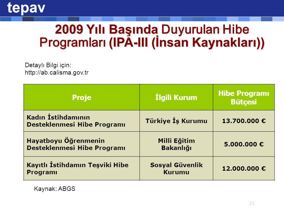 Detaylı Bilgi için: http://ab.calisma.gov.tr Projeİlgili Kurum Hibe Programı Bütçesi Kadın İstihdamının Desteklenmesi Hibe Programı Türkiye İş Kurumu13.700.000 € Hayatboyu Öğrenmenin Desteklenmesi Hibe Programı Milli Eğitim Bakanlığı 5.000.000 € Kayıtlı İstihdamın Teşviki Hibe Programı Sosyal Güvenlik Kurumu 12.000.000 € 2009 Yılı Başında Duyurulan Hibe Programları (IPA-III (İnsan Kaynakları)) Kaynak: ABGS 15