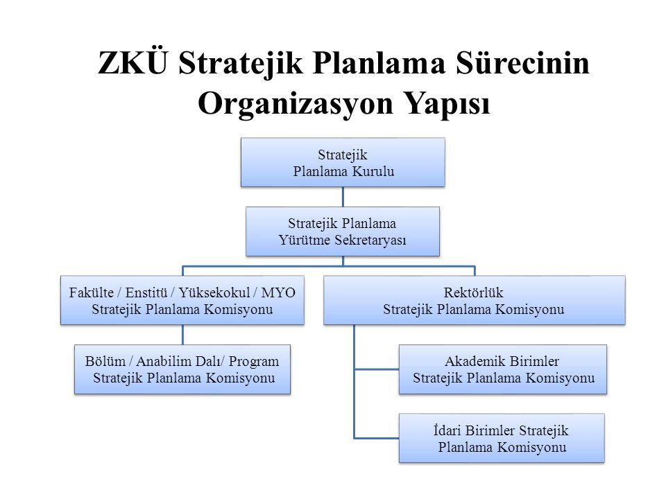ZKÜ Stratejik Planlama Sürecinin Organizasyon Yapısı Stratejik Planlama Kurulu Stratejik Planlama Yürütme Sekretaryası Fakülte / Enstitü / Yüksekokul