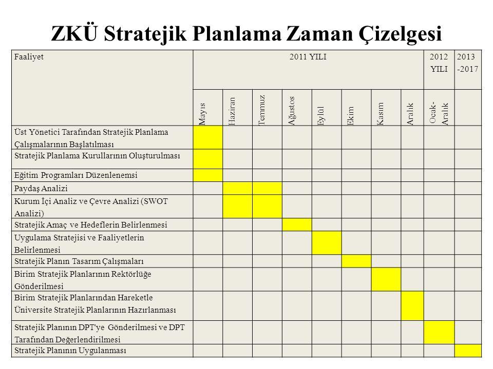 ZKÜ Stratejik Planlama Zaman Çizelgesi Faaliyet2011 YILI 2012 YILI 2013 -2017 Mayıs Haziran Temmuz Ağustos EylülEkim Kasım Aralık Ocak- Aralık Üst Yön