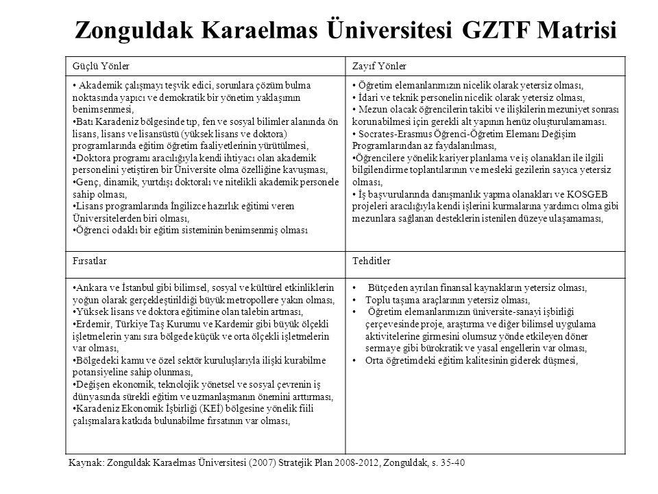 Zonguldak Karaelmas Üniversitesi GZTF Matrisi Güçlü YönlerZayıf Yönler Akademik çalışmayı teşvik edici, sorunlara çözüm bulma noktasında yapıcı ve dem