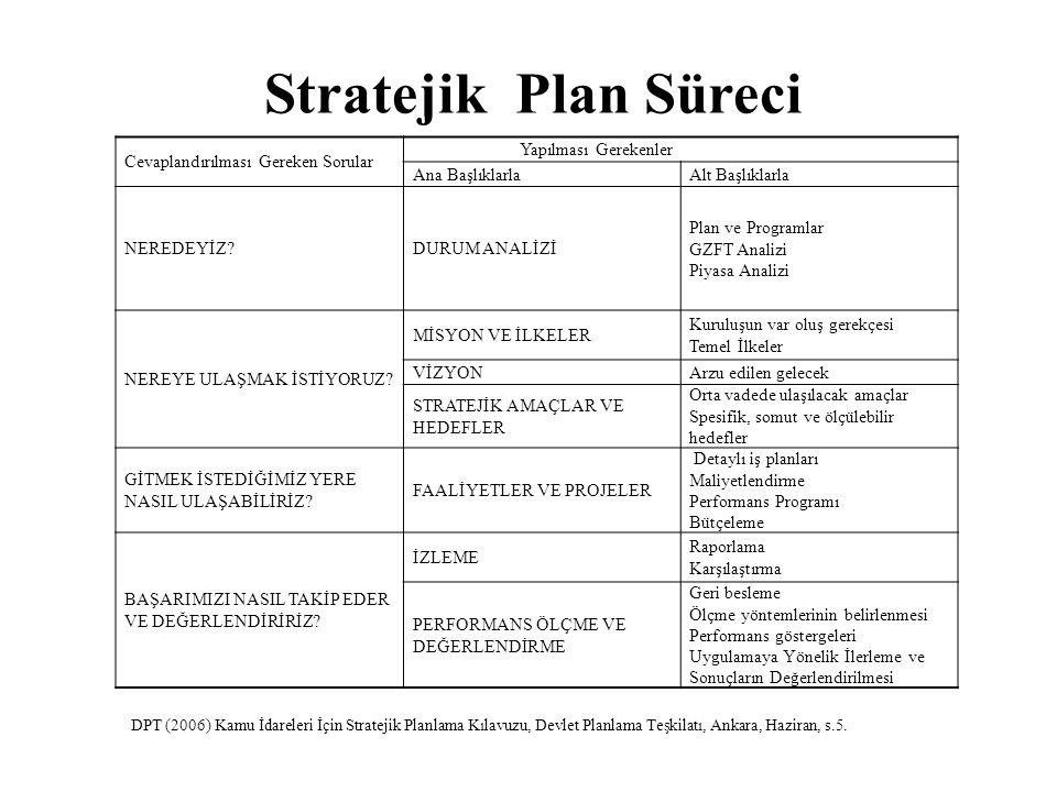 Stratejik Plan Süreci Cevaplandırılması Gereken Sorular Yapılması Gerekenler Ana BaşlıklarlaAlt Başlıklarla NEREDEYİZ?DURUM ANALİZİ Plan ve Programlar