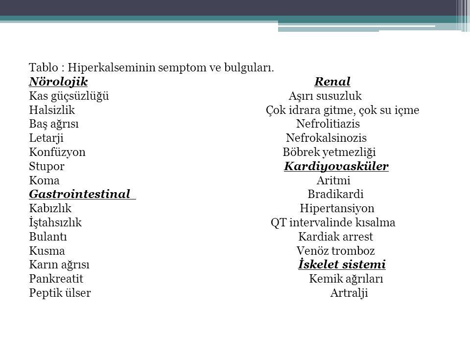 Tablo : Hiperkalseminin semptom ve bulguları. Nörolojik Renal Kas güçsüzlüğü Aşırı susuzluk Halsizlik Çok idrara gitme, çok su içme Baş ağrısı Nefroli
