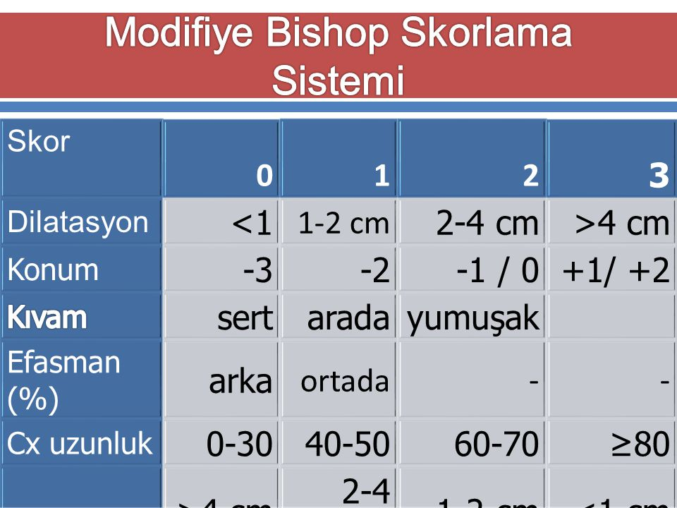Östör AG, Int J Gynecol Pathol,1993 Skor 012 3 Dilatasyon <1 1-2 cm 2-4 cm>4 cm Konum -3-2-1 / 0+1/ +2 sertaradayumuşak Efasman (%) arka ortada-- Cx u
