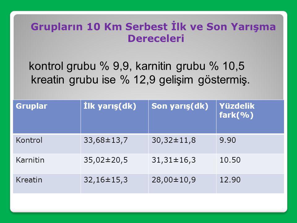 Grupların 5 Km Klasik İlk ve Son Yarışma Dereceleri kontrol grubu %14,37, karnitin grubu %12,31 ve kreatin grubuda %10,55 gelişim göstermiş. Gruplarİl