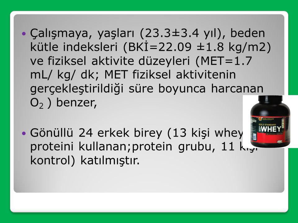 Ersoy G, Bilgiç P. Amino Asit Suplemanlarının Vücut Bileşimine Etkisi. Beslenme ve Diyet Dergisi / J Nutr and Diet 37(1-2):81-91/2009  10 hafta kuvve