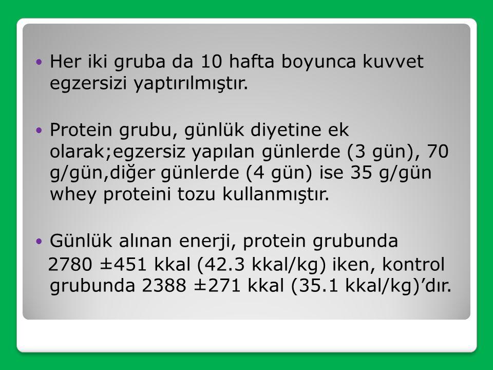 Çalışmaya, yaşları (23.3±3.4 yıl), beden kütle indeksleri (BKİ=22.09 ±1.8 kg/m2) ve fiziksel aktivite düzeyleri (MET=1.7 mL/ kg/ dk; MET fiziksel akti