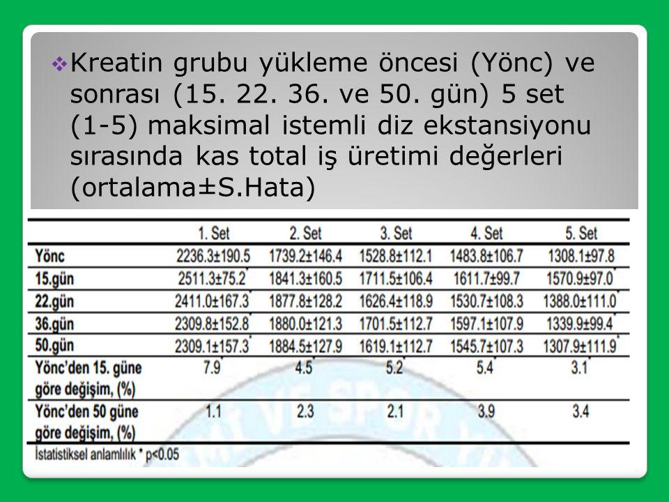  Her iki grupta da sporcuların yaş, vücut ağırlığı, boy ve haftalık et ve balık tüketimi ortalamaları benzer bulunmuştur.  Kreatin ve plasebo grubu