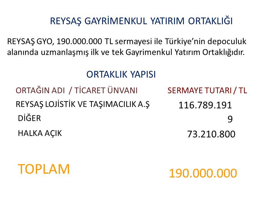 REYSAŞ GAYRİMENKUL YATIRIM ORTAKLIĞI REYSAŞ GYO, 190.000.000 TL sermayesi ile Türkiye'nin depoculuk alanında uzmanlaşmış ilk ve tek Gayrimenkul Yatırım Ortaklığıdır.