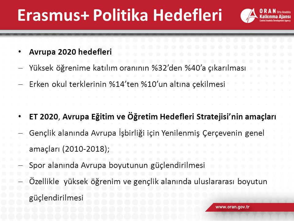 Erasmus+ Politika Hedefleri Avrupa 2020 hedefleri  Yüksek öğrenime katılım oranının %32'den %40'a çıkarılması  Erken okul terklerinin %14'ten %10'un