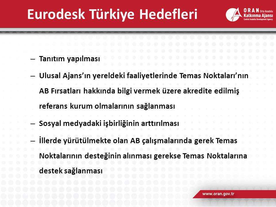 Eurodesk Türkiye Hedefleri – Tanıtım yapılması – Ulusal Ajans'ın yereldeki faaliyetlerinde Temas Noktaları'nın AB Fırsatları hakkında bilgi vermek üze