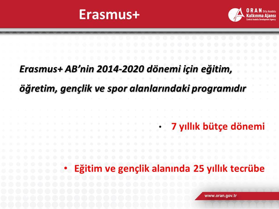 Erasmus+ AB'nin 2014-2020 dönemi için eğitim, öğretim, gençlik ve spor alanlarındaki programıdır 7 yıllık bütçe dönemi Eğitim ve gençlik alanında 25 yıllık tecrübe Erasmus+