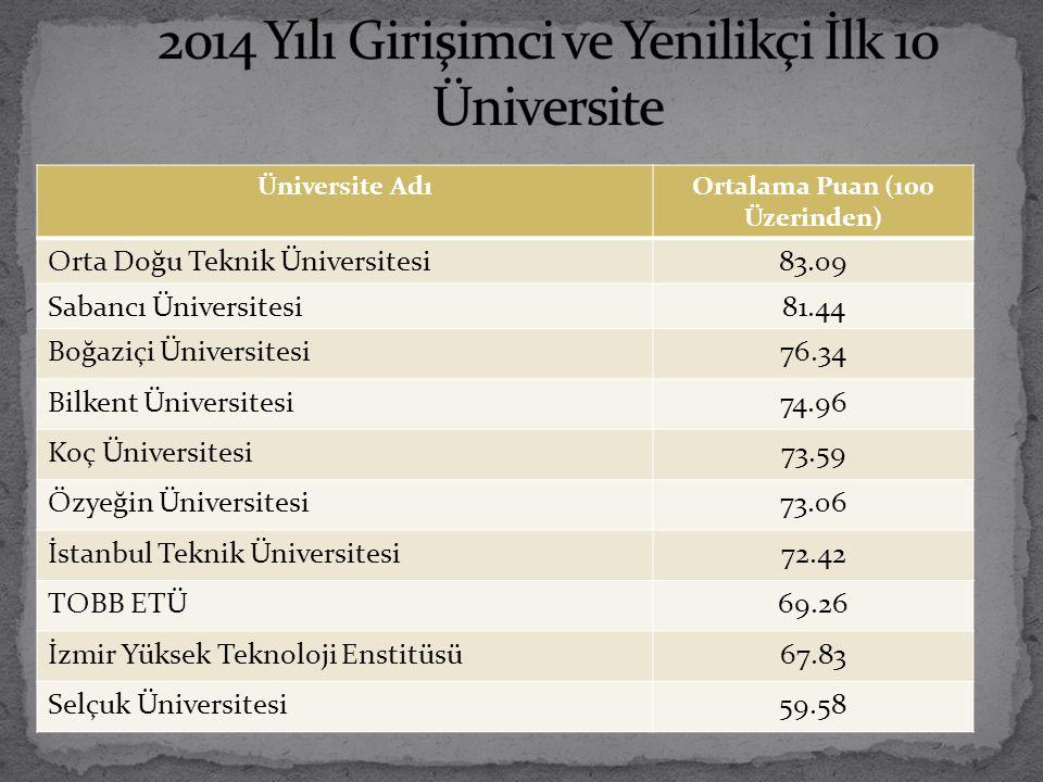 Üniversite AdıOrtalama Puan (100 Üzerinden) Orta Doğu Teknik Üniversitesi83.09 Sabancı Üniversitesi81.44 Boğaziçi Üniversitesi76.34 Bilkent Üniversite
