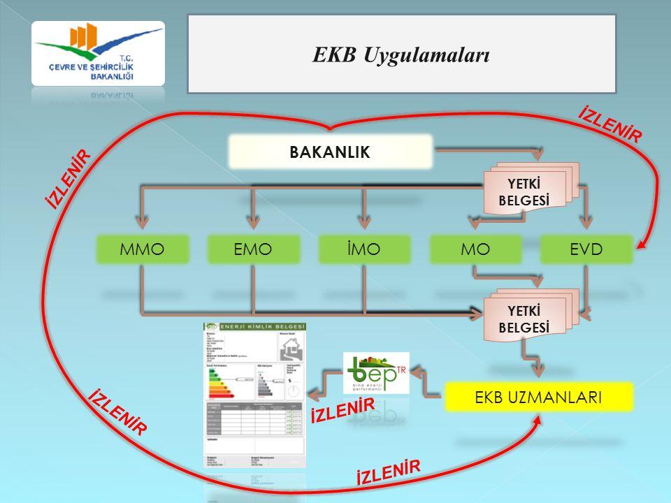 EKB Uygulamaları BAKANLIK YETKİ BELGESİ MMOEMOİMOMOEVD YETKİ BELGESİ EKB UZMANLARI İZLENİR
