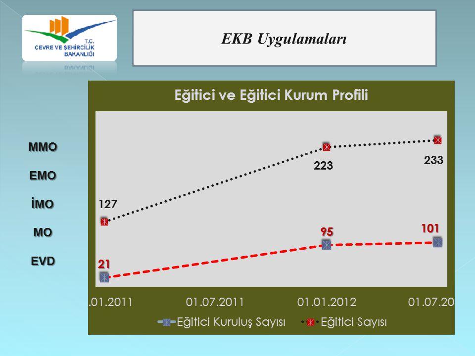 EKB Uygulamaları MMOEMOİMOMOEVD
